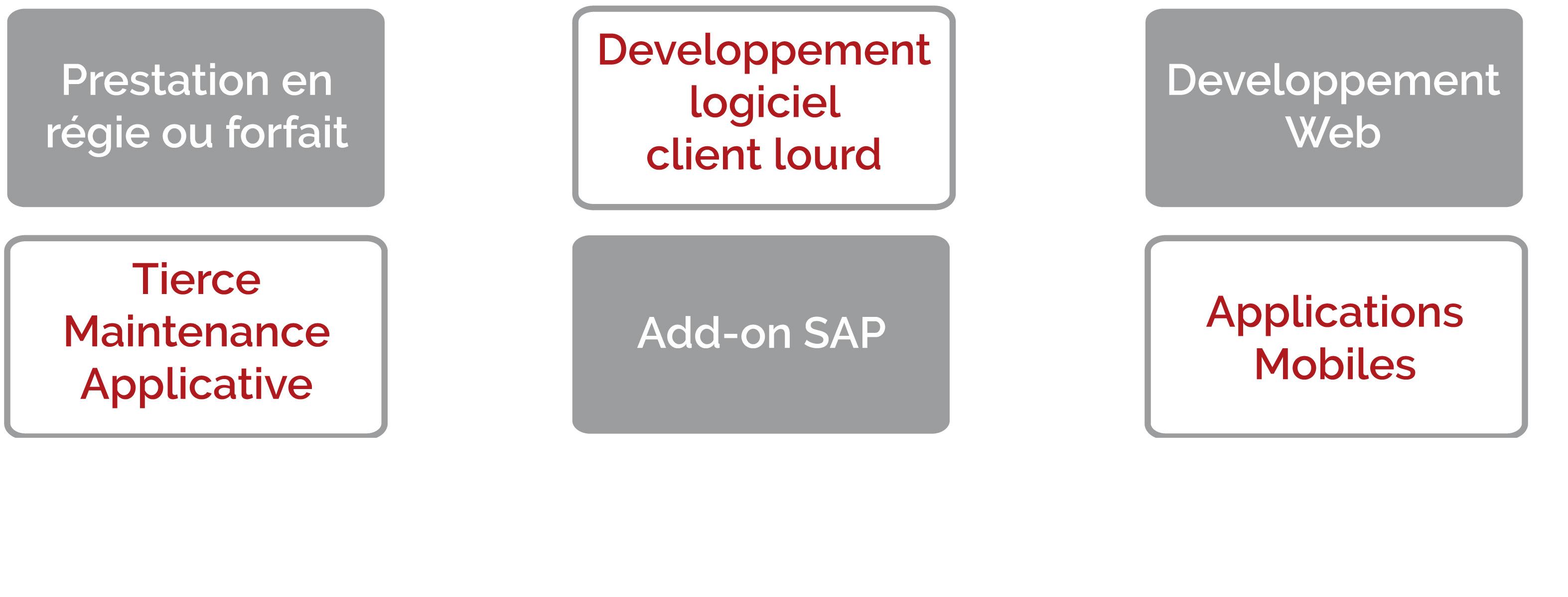développements spécifiques la Rochelle bordeaux logiciel