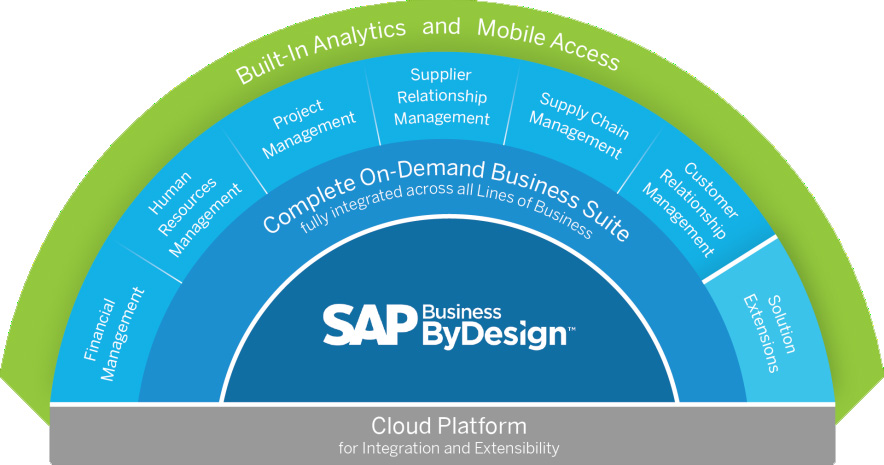 sap business by design