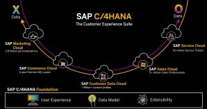SAP Customer Experience